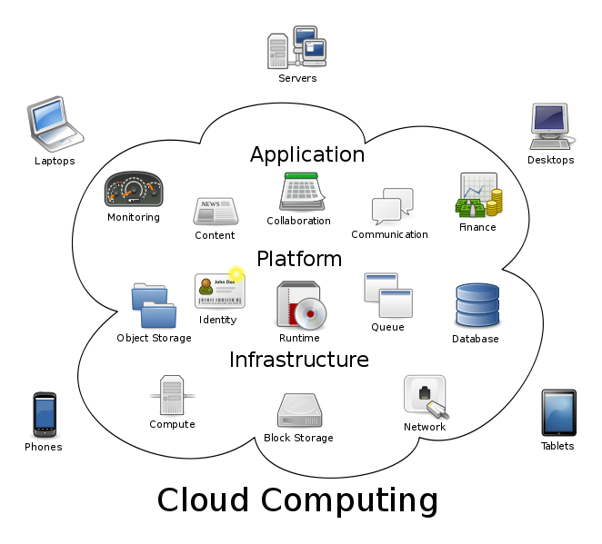 Cloud6live blog archive cloud computing the infrastructure cloud computing logical diagram ccuart Gallery